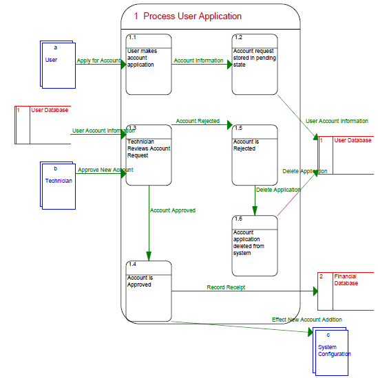 Process User Application Data Flow Diagram