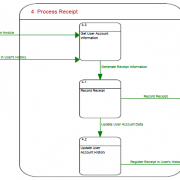4. Process Receipt Data Flow Diagram