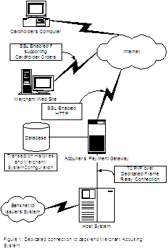 Figure 1: Dedicated connection to back-end Merchant Acquiring System