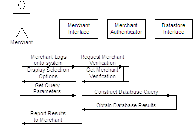 View Purchase Response Sequence Diagram