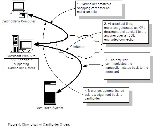 Figure 4: Workflow of Cardholder Orders